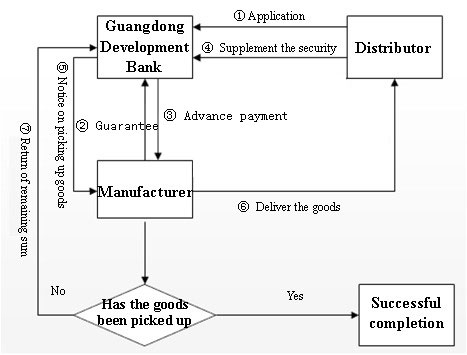 Manufactory Distributor Bank And Manufactory Manufactory Bank Tri